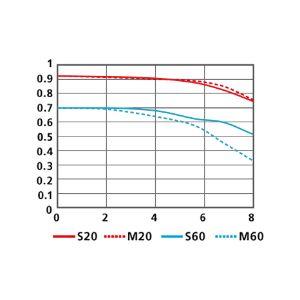 MTF曲線