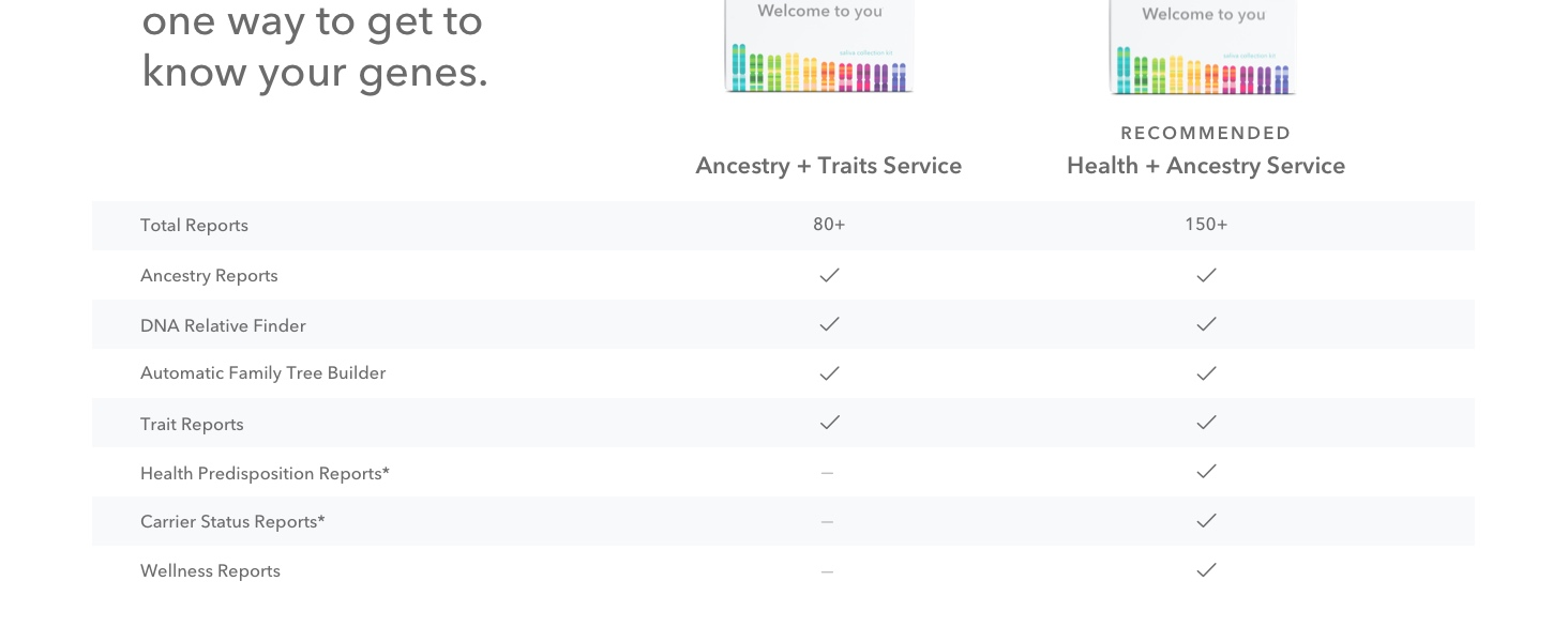 dna kit, dna test, ancestry dna, ancestry kit, ancestry test, ancestry service