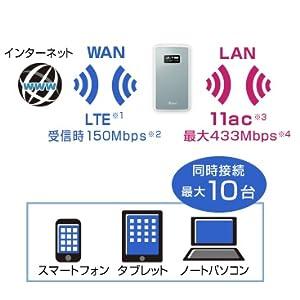 NECプラットフォームズ モバイルルーター Aterm nanoSIM×1 有機EL 2GHz, 800MHz メタリックブルー PA-MP01LN-SW