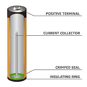 AmazonBasics AAA Performance Alkaline Battery