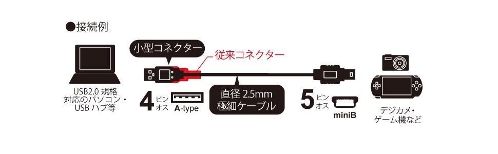iBUFFALO USB2.0ケーブル (A to miniB) スリムタイプ