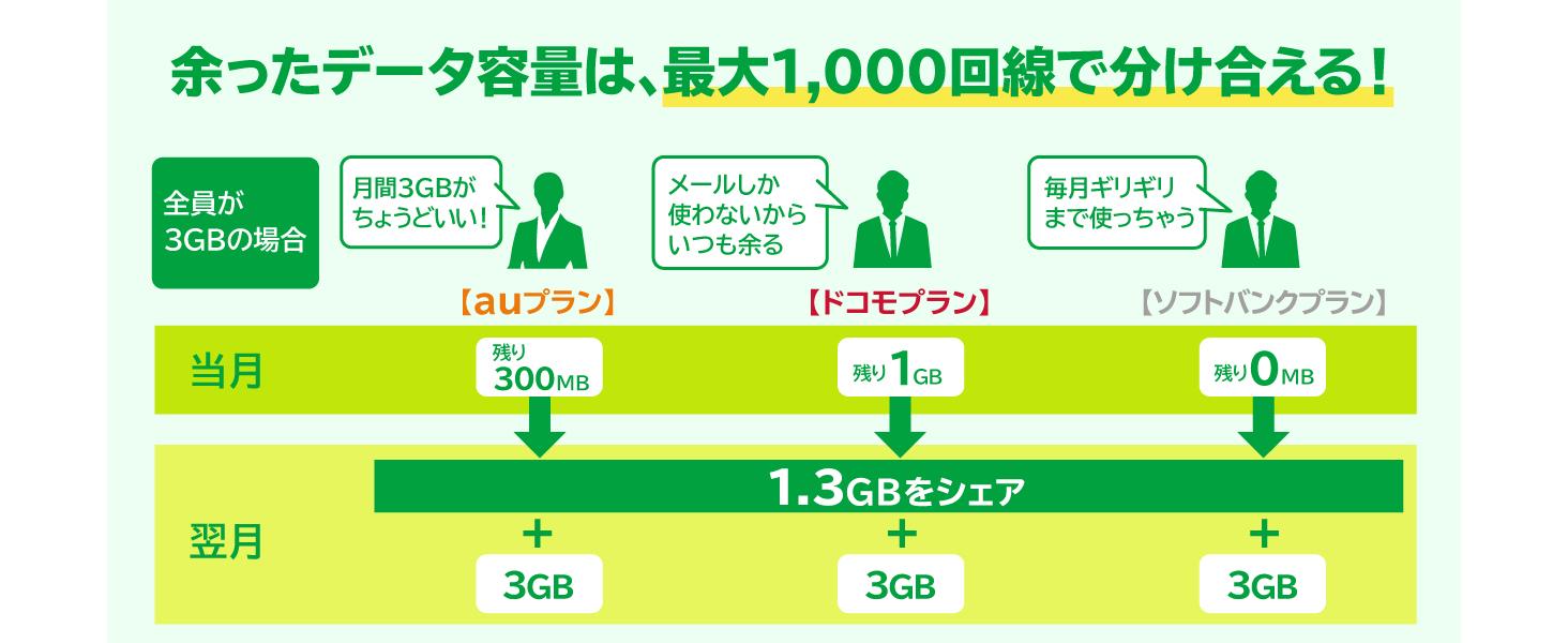 データシェア