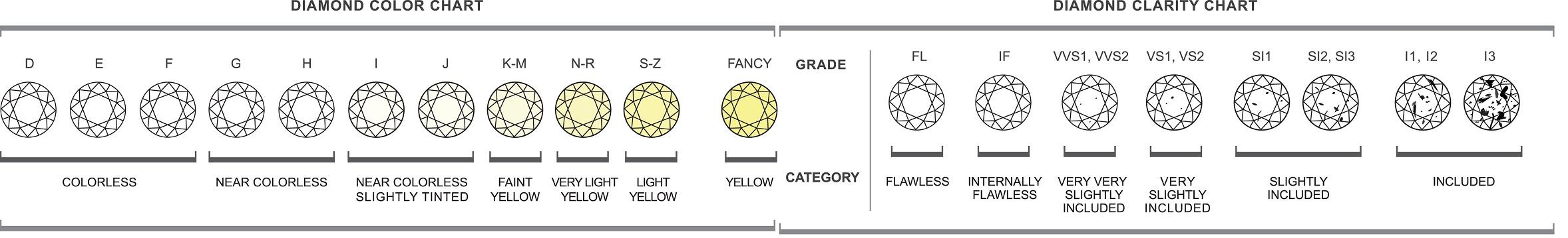 diamond chart color and clarity