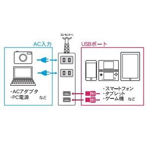 トップランド(TOPLAND) 2個口 コンセントタップ USB充電 2ポート 急速充電 2.4A 電源タップ M4213 延長コード1.5m