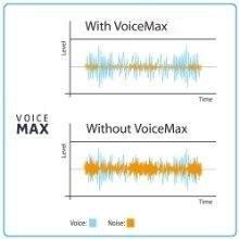 Tecnología VoiceMax