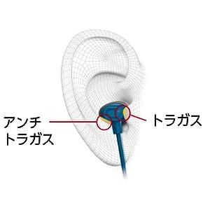 安定した装着感を実現するダブルホールド形状