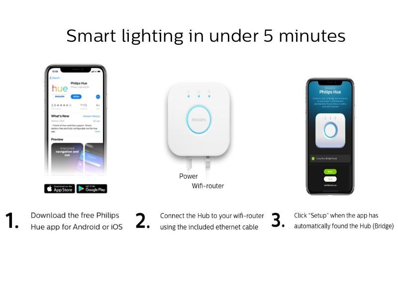 Philips Hue 2-Pack Premium Smart Light Starter Kit, 16 million colors, for  most lamps & overhead lights, Works with Alexa, Apple HomeKit and Google