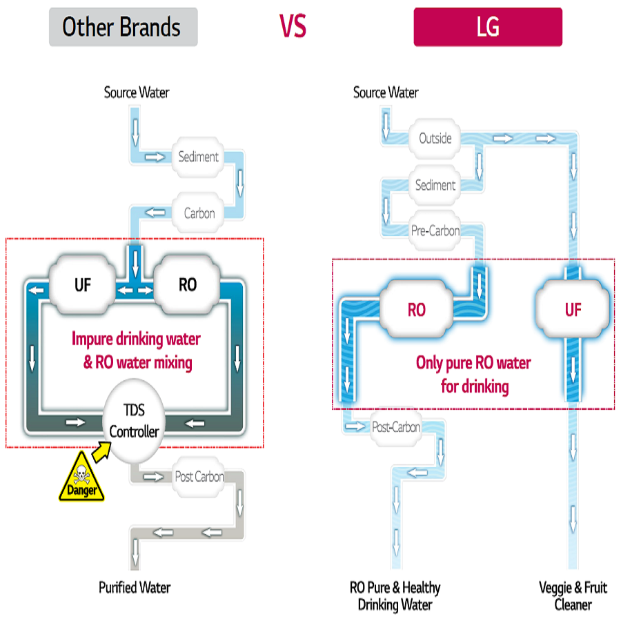 Lg Waw53jw2rp 8 Litre Ro And Uf Water Purifier Home Process Flow Diagram Plant True Filtration