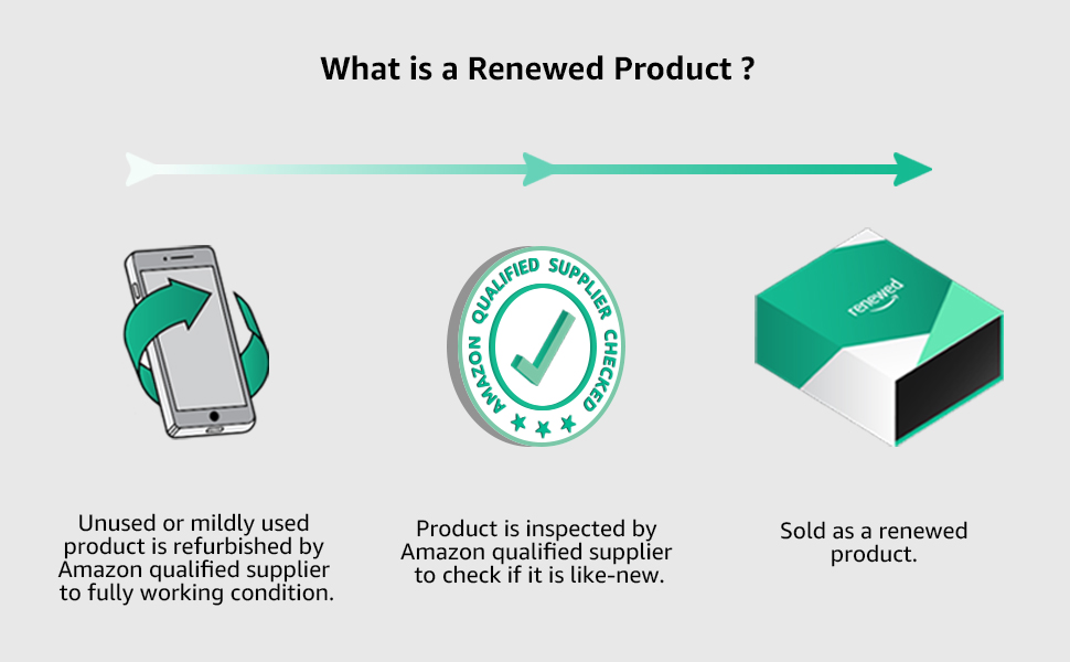 renewed products, refurbished products