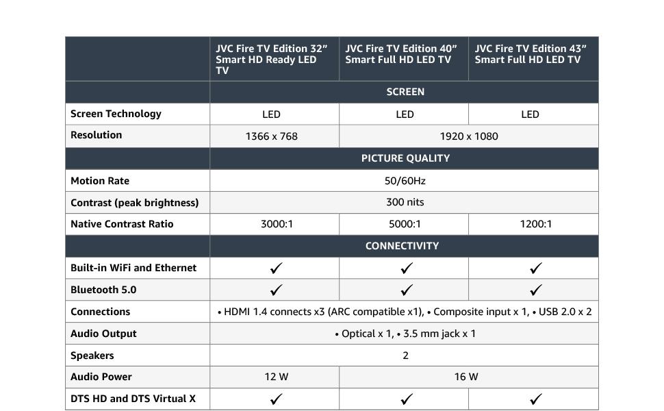 JVC | Fire TV 2K Product Comparison Table