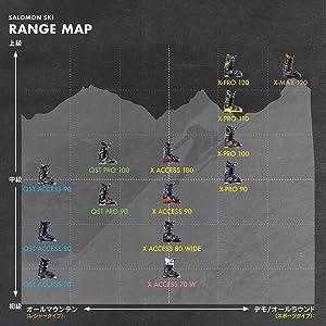 スキーブーツ レベル スタイル別 分布表 レベル分け 表