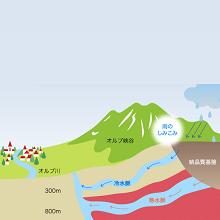 セベンヌ山脈の北部に降った雨は、この複雑な地層に深く浸透していき、50年以上の歳月をかけて多くの鉱物や微量窒素、二酸化ケイ素などを取り込んで、アベンヌ温泉水として湧き出ます。