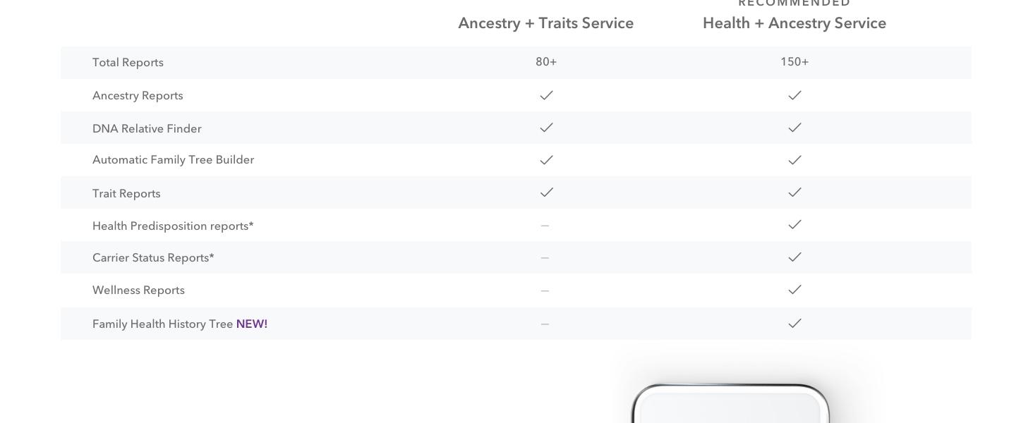 dna kit, dna test, ancestry dna, ancestry kit, ancestry test, ancestry service