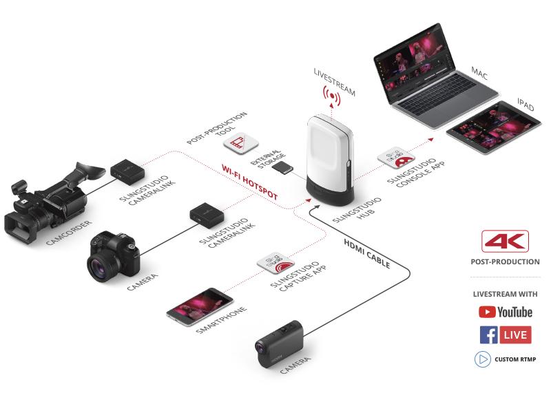 The SlingStudio Platform