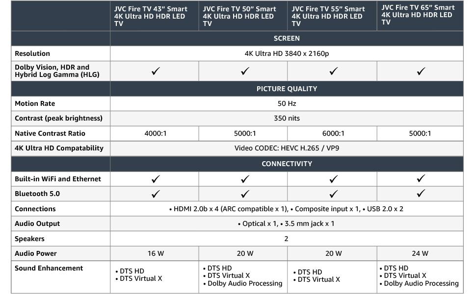 JVC | Fire TV 4K Comparison Table