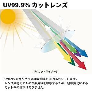 airless wave(エアレスウェイブ)UVカットサングラス