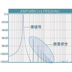 高域信号を補正し、より高音質に