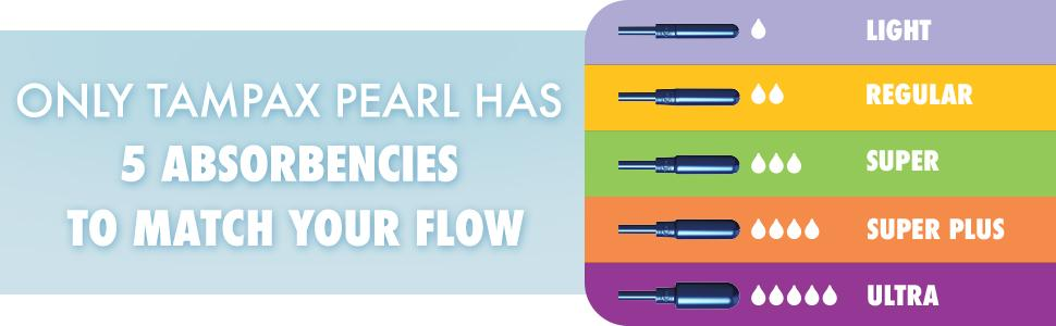 Only Tampax Pearl has 5 different absorbencies to match your flow