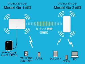 Wi-Fi提供エリアを拡大