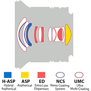 Lens construction for Rokinon 12mm F2.0 Ultrawide angle lens