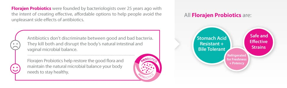 Florajen3 Digestion High Potency Refrigerated Probiotics | Restores Balance  in Digestive System | for