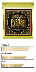 Everlast 80/20 Bronze · Everlast Phosphor Bronze · Aluminum Bronze · Earthwood Phosphor Bronze · Earthwood 80/20 Bronze