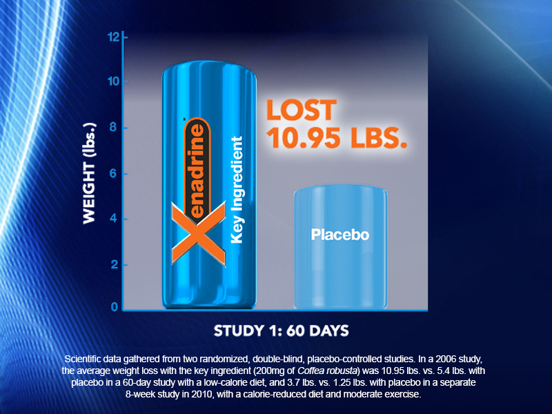 The formula has rapid-release technology for a weight loss formula that actually works. Thats why Xenadrine has been used by countless people in the weight ...