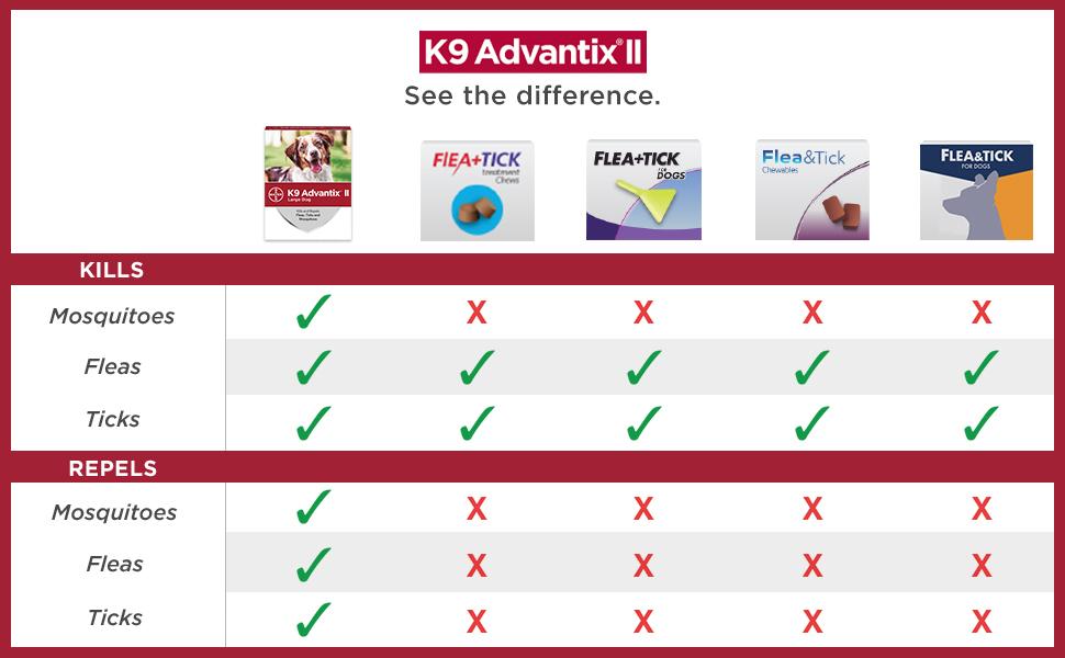 Compare K9 Advantix II to FRONTLINE Plus, BRAVECTO, NexGard, PetArmor
