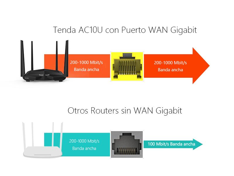 Puertos Gigabit WAN y LAN