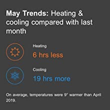 energy, report, heating, cooling, average, cost, save, trends