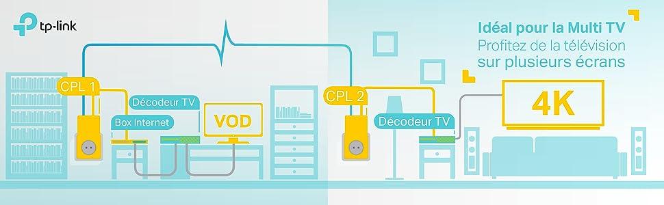 solution de la multi TV, CPL, cpl solution