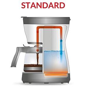 standard coffee machine