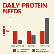 Daily Protein Needs