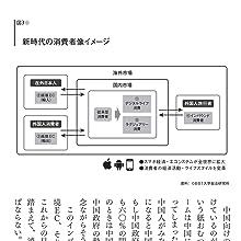 (図3) 新時代の消費者像のイメージ