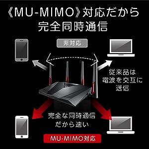 MU-MIMO対応だから速い