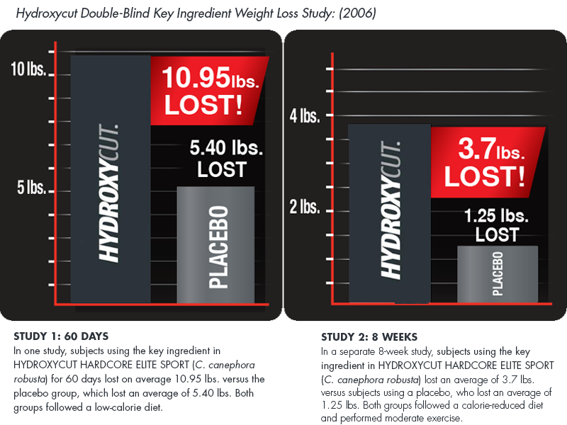 Hydroxycut Double Blind study