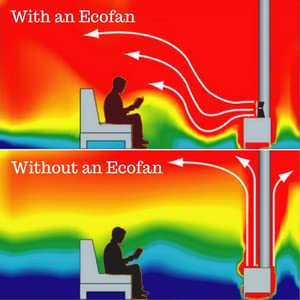 ecofan, eco fan, wood stove fan, heat powered fan, caframo, wood blower, stove fan, wood stove