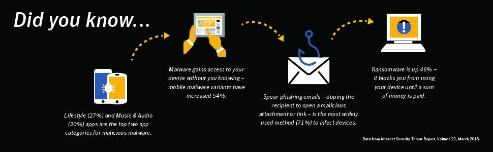 malware, spyware, virus, phishing, ransomware