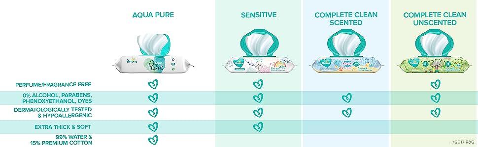 Amazon.com: Pampers - Toallitas de limpieza perfumadas para ...