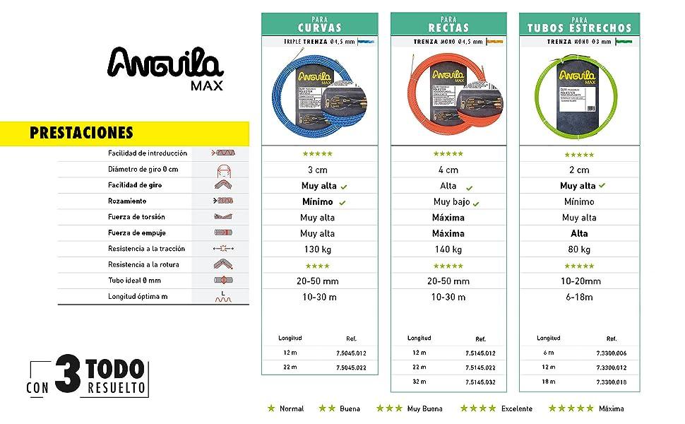 Anguila Max 7.5045.012 Guía pasacables Especial Curvas Poliéster ...