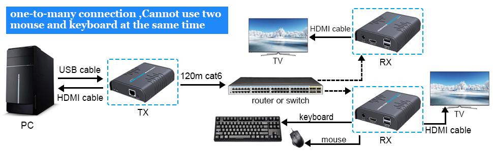 KVM extender