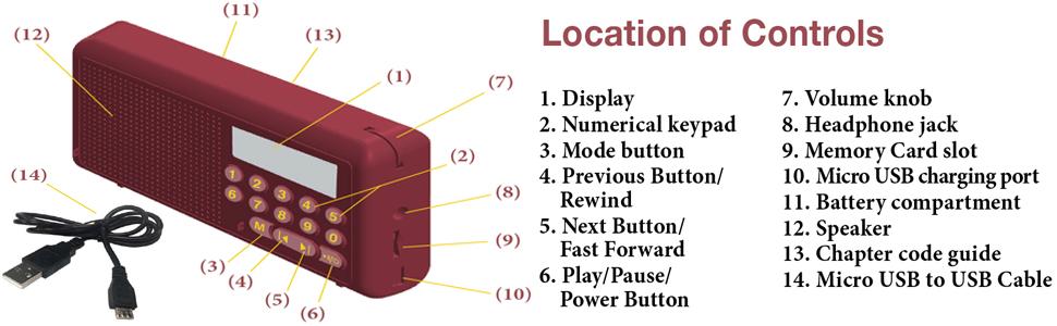Location of Controls