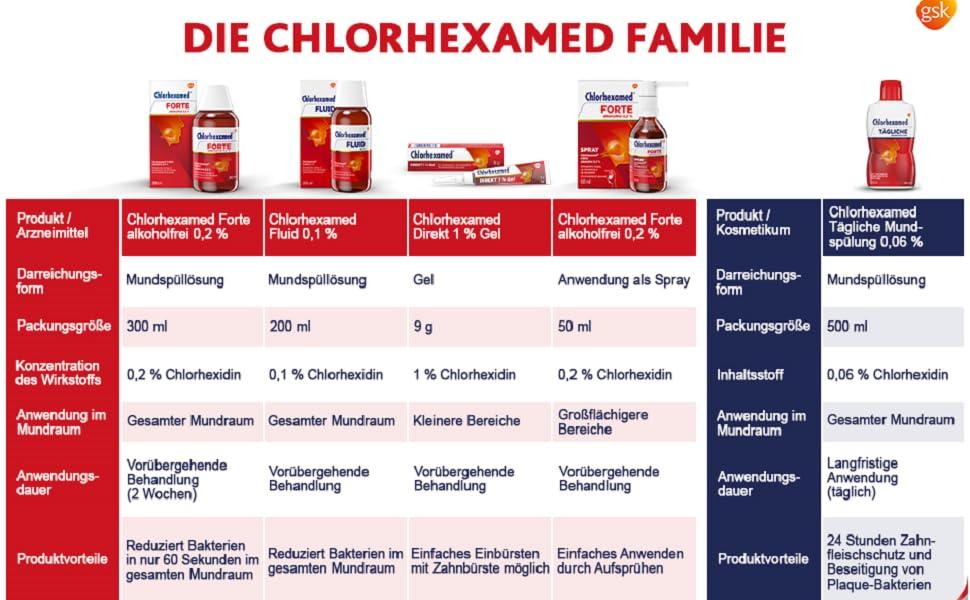Weisheitszahn op nach chlorhexamed Wie pflege