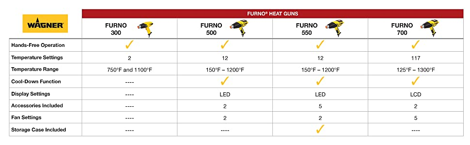 Wagner FURNO heat gun comparison chart