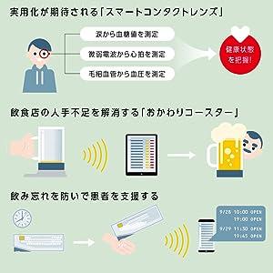AI 人工知能 ビッグデータ インダストリー4.0 ソサエティ5.0 スマート家電 スマートスピーカー スマートウォッチ Google Home グーグル・ホーム Echo アマゾン・エコー