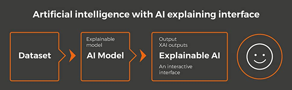 Artificial intelligence with AI explaining interface, showing dataset to AI model to explainable AI