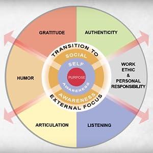authenticity, work ethic & personal responsibility, listening, articulation, humor, gratitude