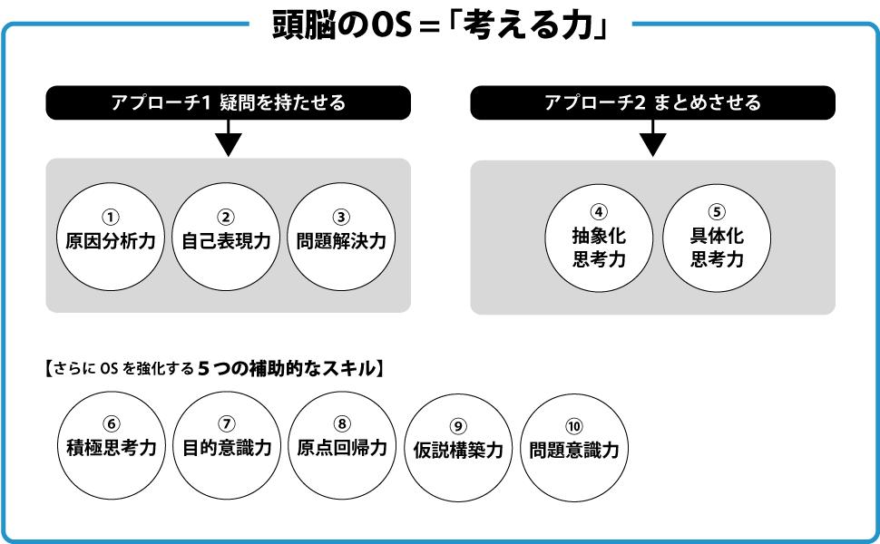 OSをバージョンアップさせる2つのアプローチ