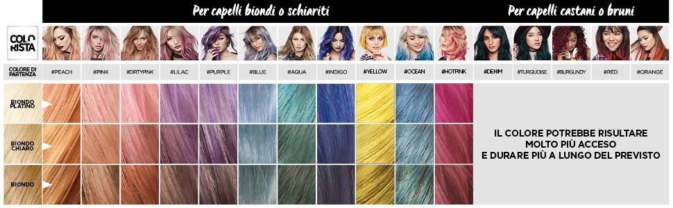 how to, mappa, griglia, colori, come scegliere, scegliere colori, base colore, risultato colore