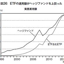 ETF運用率